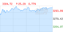 Financial sector Shanghai Stock Index